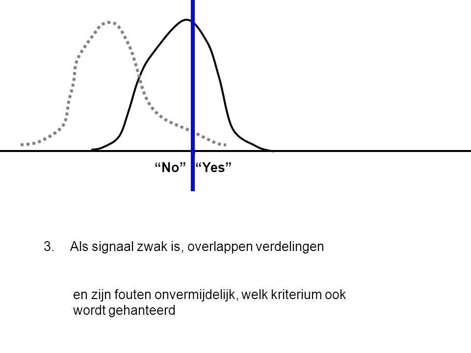 """3. Als signaal zwak is, overlappen verdelingen en zijn fouten onvermijdelijk, welk kriterium ook wordt gehanteerd """"No"""" """"Yes"""""""