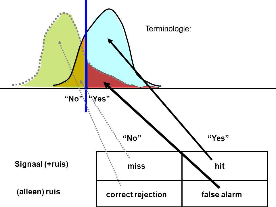 Signaal (+ruis) (alleen) ruis misshit correct rejectionfalse alarm Terminologie: