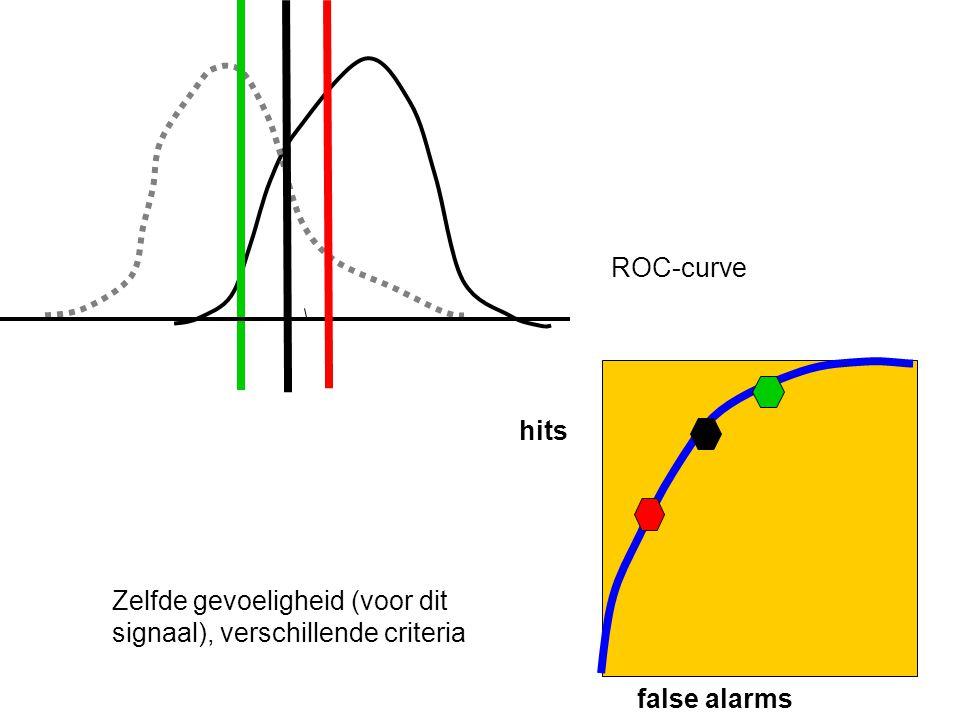 ROC-curve false alarms hits Zelfde gevoeligheid (voor dit signaal), verschillende criteria
