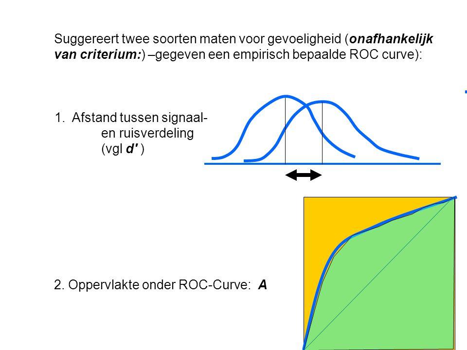Suggereert twee soorten maten voor gevoeligheid (onafhankelijk van criterium:) –gegeven een empirisch bepaalde ROC curve): 2. Oppervlakte onder ROC-Cu