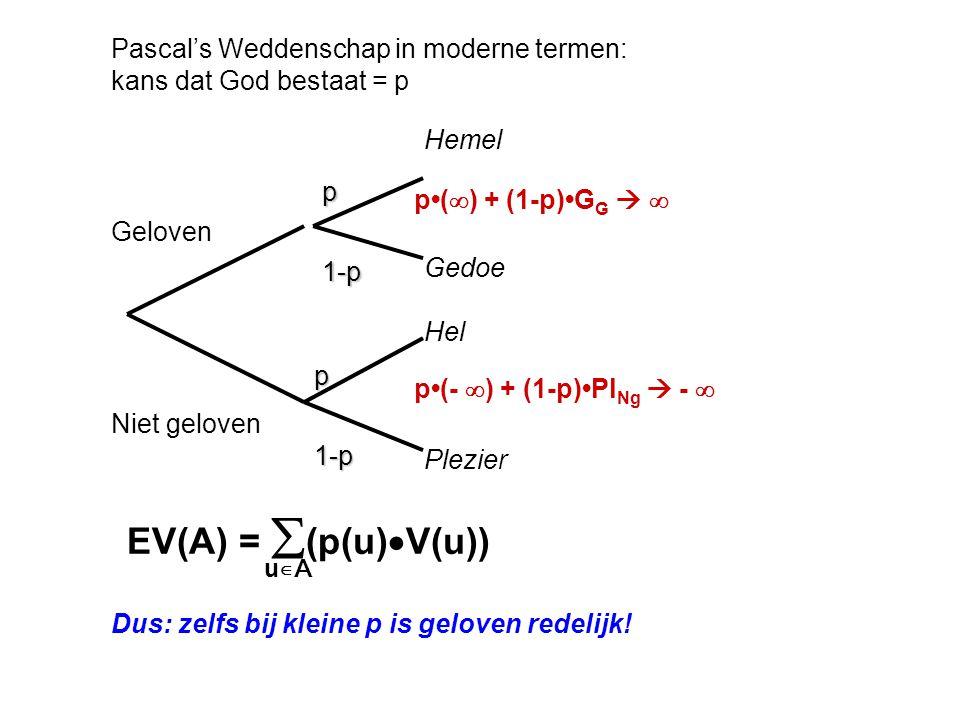 Pascal's Weddenschap in moderne termen: kans dat God bestaat = p Geloven Niet geloven p 1-p 1-p p Hemel Gedoe Hel Plezier p(  ) + (1-p)G G   p(- 
