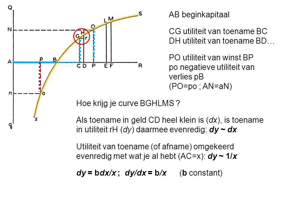 AB beginkapitaal CG utiliteit van toename BC DH utiliteit van toename BD… PO utiliteit van winst BP po negatieve utiliteit van verlies pB (PO=po ; AN=