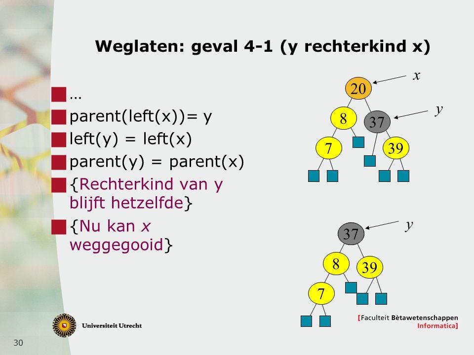 30 Weglaten: geval 4-1 (y rechterkind x)  …  parent(left(x))= y  left(y) = left(x)  parent(y) = parent(x)  {Rechterkind van y blijft hetzelfde}  {Nu kan x weggegooid} 20 8 7 37 39 x y 20 8 7 37 39 y