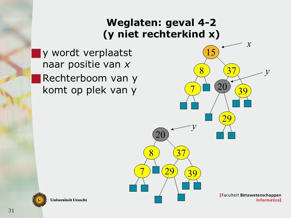 31 Weglaten: geval 4-2 (y niet rechterkind x)  y wordt verplaatst naar positie van x  Rechterboom van y komt op plek van y 15 8 7 37 20 x y 39 29 15 8 7 37 20 39 29 y