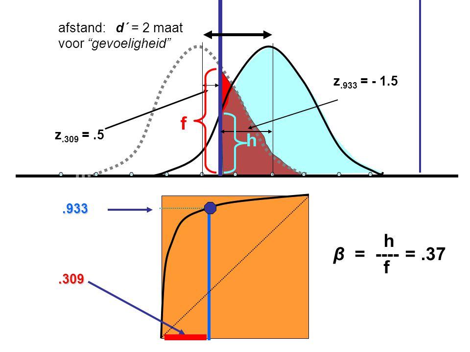 z.309 =.5 z.933 = - 1.5 afstand: d´ = 2 maat voor gevoeligheid .933.309 h f h β = ---- =.37 f