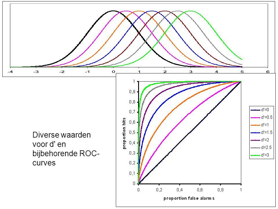 Diverse waarden voor d en bijbehorende ROC- curves
