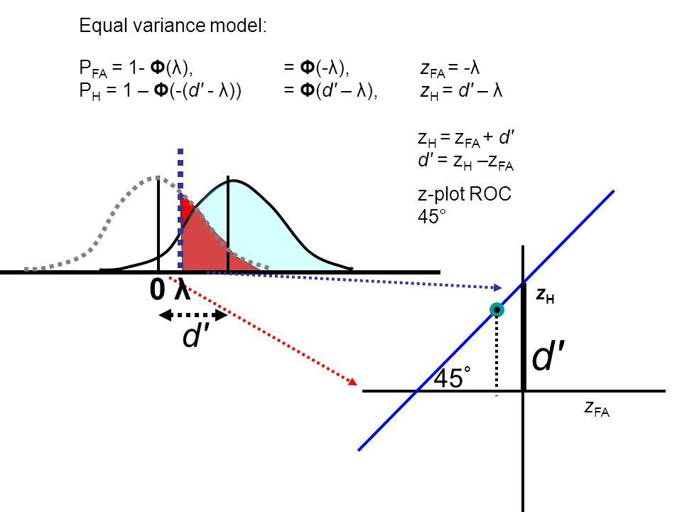 zHzH z FA d d Equal variance model: z H = z FA + d d = z H –z FA z-plot ROC 45° 0 λ P FA = 1- Φ(λ), = Φ(-λ), z FA = -λ P H = 1 – Φ(-(d - λ)) = Φ(d – λ), z H = d – λ d d 45 °