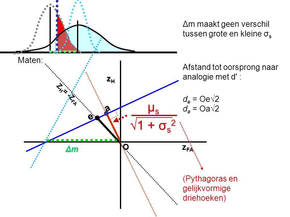 zHzHzHzH z FA ΔmΔmΔmΔm e a Δm maakt geen verschil tussen grote en kleine σ s Afstand tot oorsprong naar analogie met d : O Maten: d e = Oe√2 d a = Oa√2 μ s √1 + σ s 2 μ s √1 + σ s 2 Z H = -Z FA (Pythagoras en gelijkvormige driehoeken)