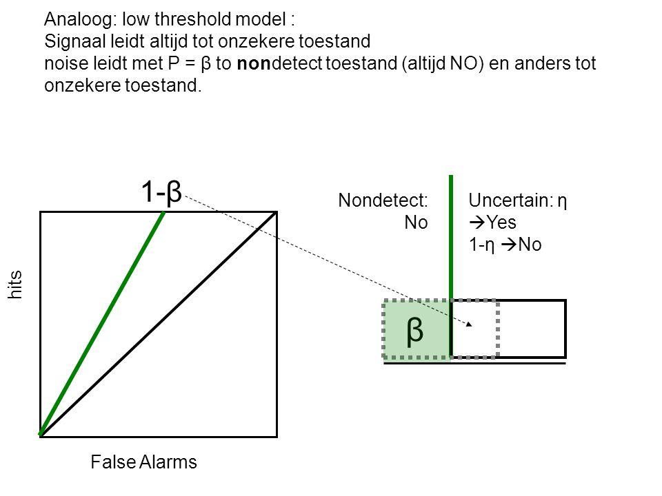 Analoog: low threshold model : Signaal leidt altijd tot onzekere toestand noise leidt met P = β to nondetect toestand (altijd NO) en anders tot onzekere toestand.