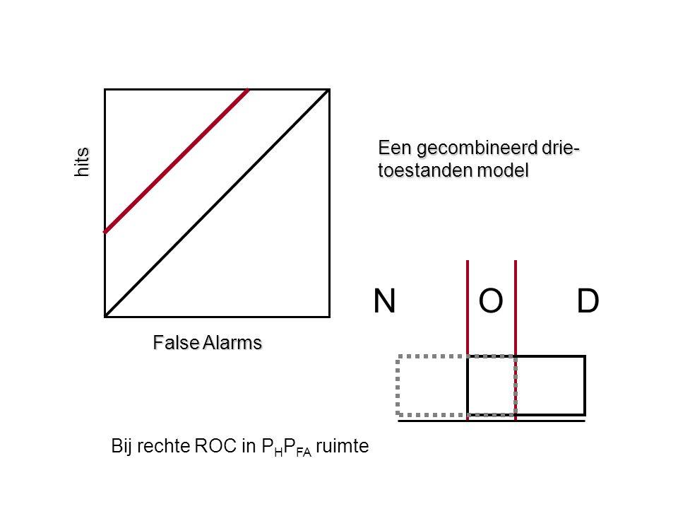 hits False Alarms Een gecombineerd drie- toestanden model N OD Bij rechte ROC in P H P FA ruimte