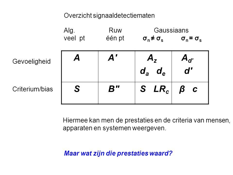 A A A z d a d e A d d S B S LR c β c Gevoeligheid Criterium/bias Alg.