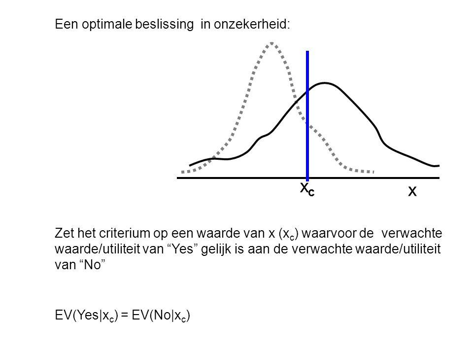 Een optimale beslissing in onzekerheid: Zet het criterium op een waarde van x (x c ) waarvoor de verwachte waarde/utiliteit van Yes gelijk is aan de verwachte waarde/utiliteit van No EV(Yes|x c ) = EV(No|x c ) x xcxc