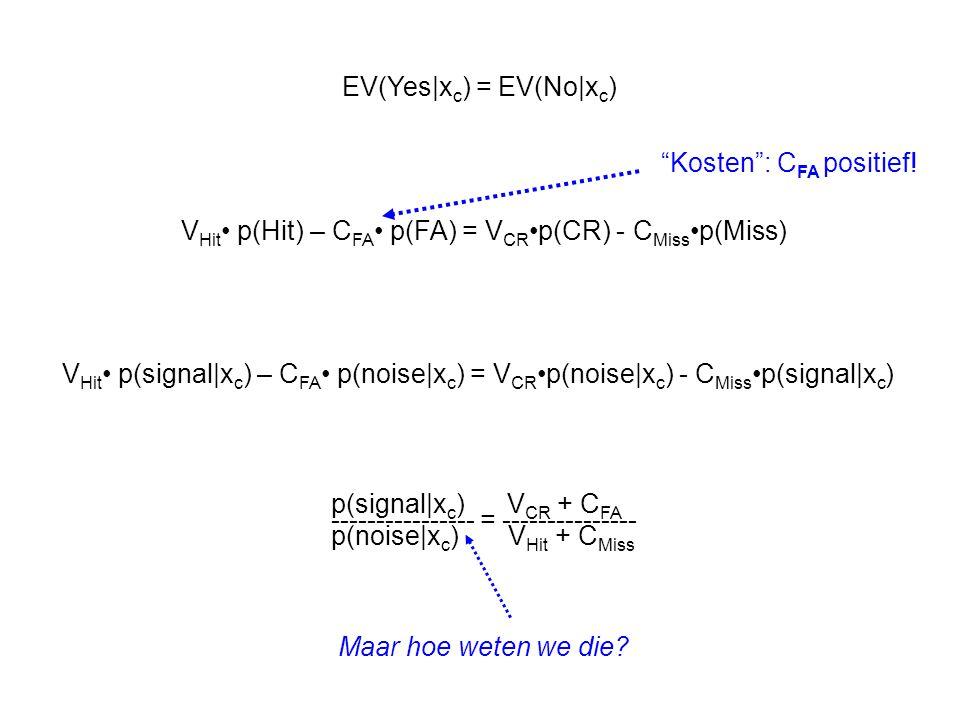 V Hit p(Hit) – C FA p(FA) = V CR p(CR) - C Miss p(Miss) Kosten : C FA positief.