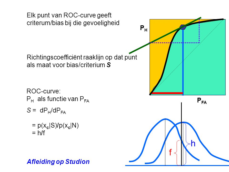 P FA P H ROC-curve: P H als functie van P FA S = dP H /dP FA Elk punt van ROC-curve geeft criterum/bias bij die gevoeligheid Richtingscoefficiënt raaklijn op dat punt als maat voor bias/criterium S = p(x c |S)/p(x c |N) = h/f h f Afleiding op Studion