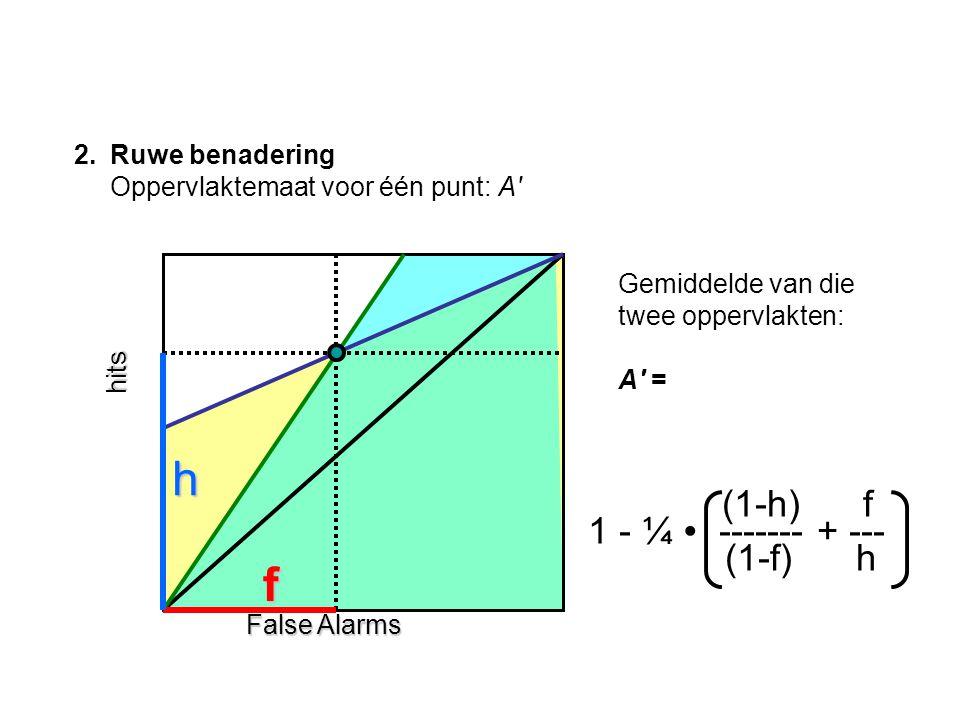 2.Ruwe benadering Oppervlaktemaat voor één punt: A hits False Alarms f h (1-h) f 1 - ¼ ∙ ------- + --- (1-f) h Gemiddelde van die twee oppervlakten: A =