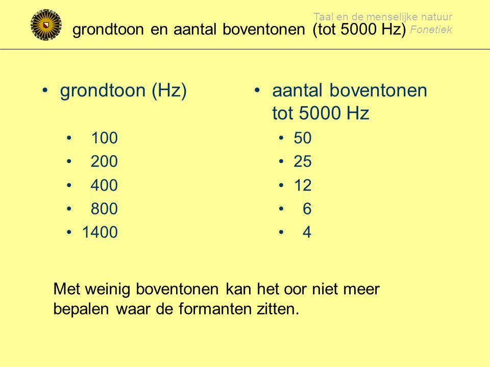 Taal en de menselijke natuur Fonetiek (veel) minder boventonen bij hogere grondtoon en grondtoon van 800 Hz Frequentie (Hz) Amplitude (dB) klinker /i/ met grondtoon van 200 Hz 0 1000 2000 3000 4000