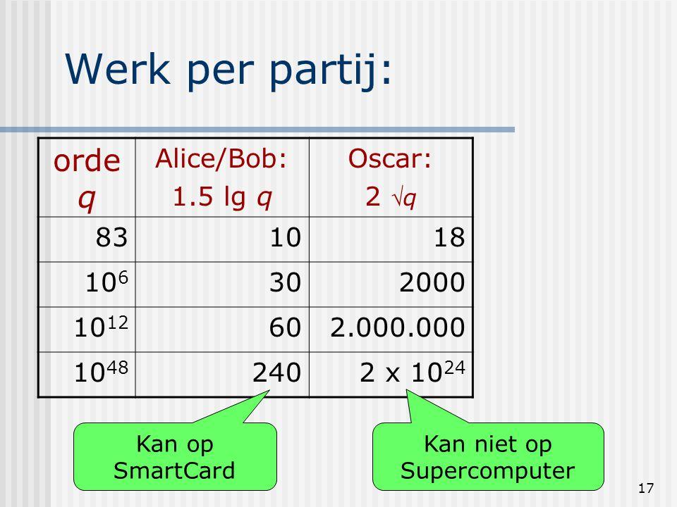 17 Werk per partij: orde q Alice/Bob: 1.5 lg q Oscar: 2 q 831018 10 6 302000 10 12 602.000.000 10 48 2402 x 10 24 Kan op SmartCard Kan niet op Superc
