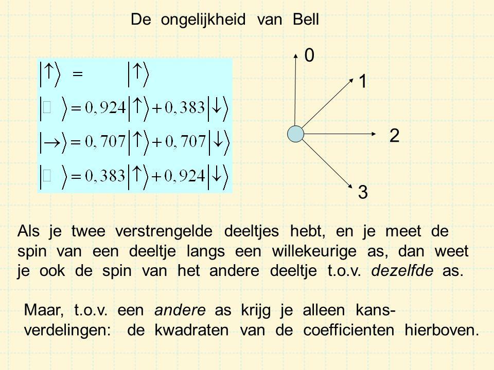 Indien deeltje 1 spin = + : Bell: stel nu dat het deeltje aan de andere kant aankomt met een voorschrift : spin(0) = + spin(1) = + spin(2) = - spin(3) = - (wellicht met een of andere kansverdeling) 0 1 2 3 relatieve We meten spin 1 langs as 0 of 2 We meten spin 2 langs as 1 of 3