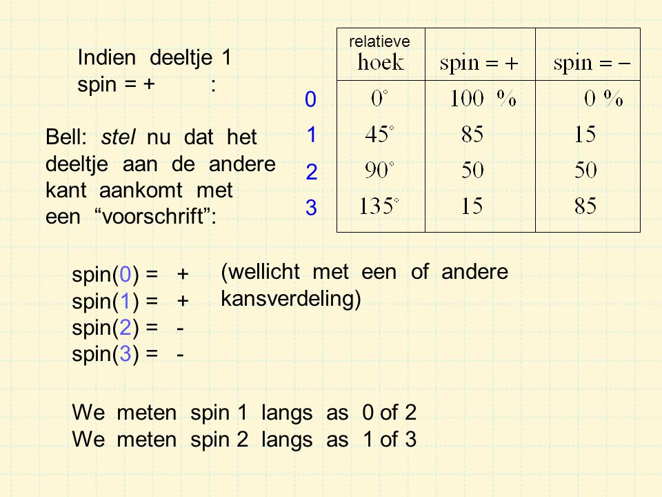 Indien deeltje 1 spin = + : Bell: stel nu dat het deeltje aan de andere kant aankomt met een voorschrift : spin(0) = + spin(1) = + spin(2) = - spin(3) = - (wellicht met een of andere kansverdeling) 0 1 2 3 relatieve We meten spin 1 langs as 0 of 2 We meten spin 2 langs as 1 of 3