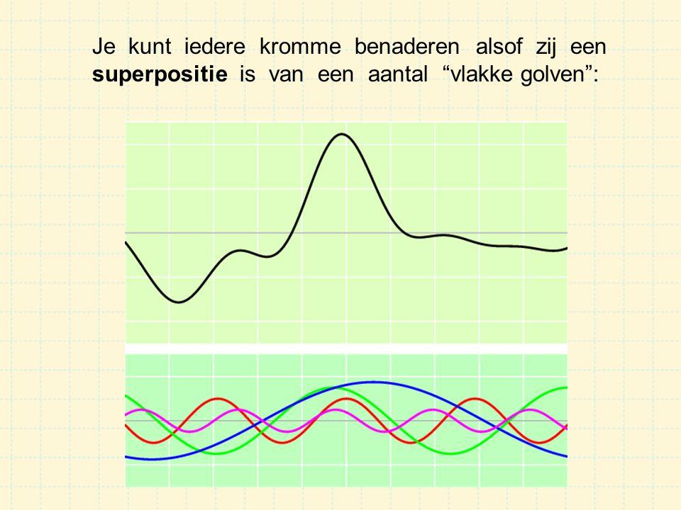 Als iedere golf voldoet aan De Broglie's vergelijkingen: terwijl Dan voldoen al die golven aan dezelfde golfvergelijking: Dus geldt dit ook voor de totale functie...