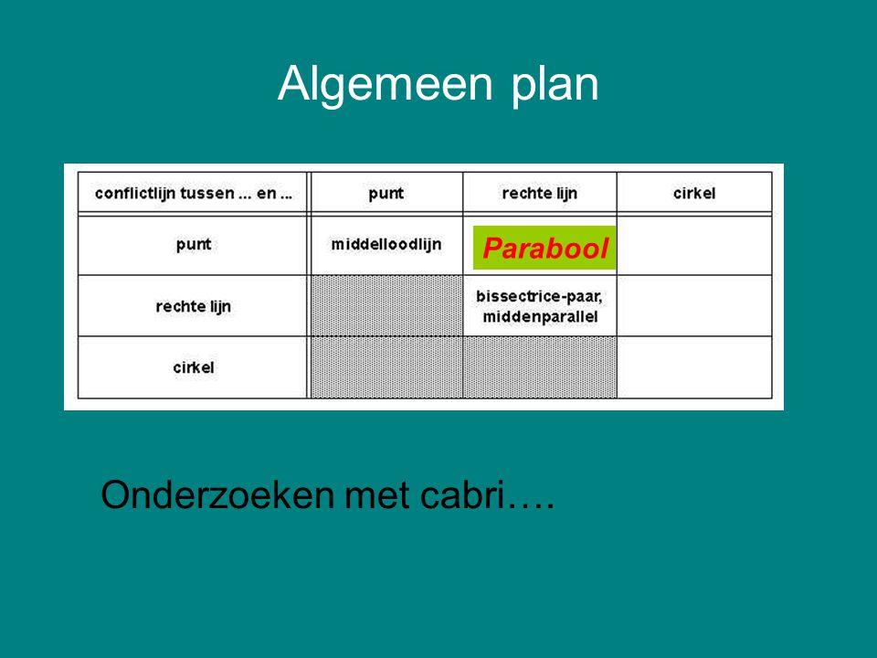 Algemeen plan Onderzoeken met cabri…. Parabool