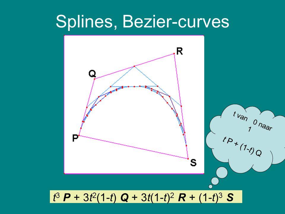 Splines, Bezier-curves t 3 P + 3t 2 (1-t) Q + 3t(1-t) 2 R + (1-t) 3 S t van 0 naar 1 t P + (1-t) Q