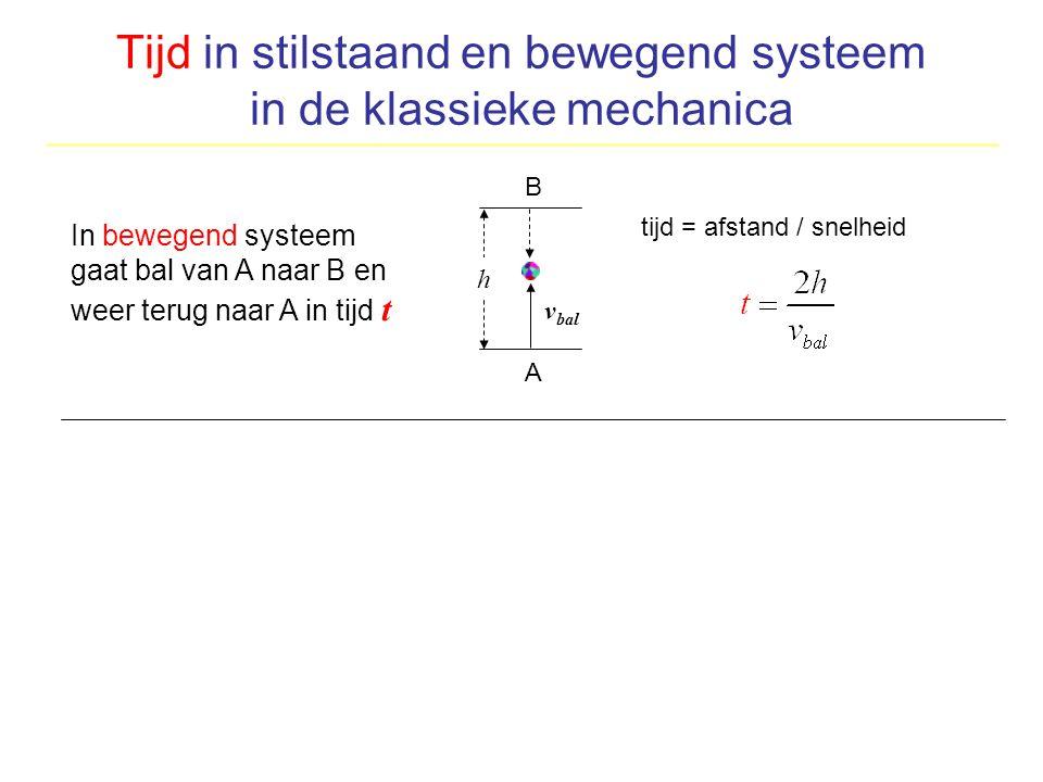 Tijd in stilstaand en bewegend systeem in de klassieke mechanica h v bal tijd = afstand / snelheid A B A h B v auto x t In bewegend systeem gaat bal v