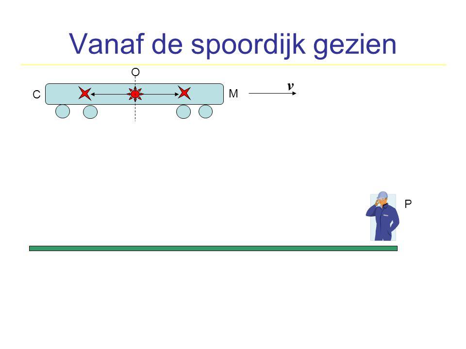 O M C O M C v O M C P De stilstaande persoon P neemt waar dat de lichtflits eerder conducteur C bereikt dan de machinist M v v
