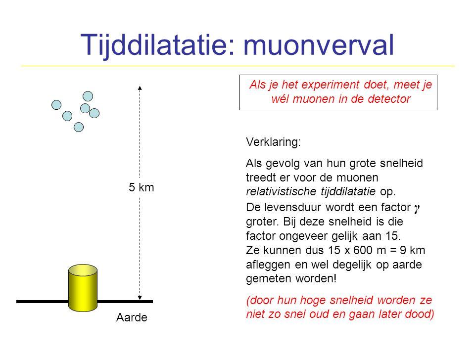 Tijddilatatie: muonverval Als je het experiment doet, meet je wél muonen in de detector Verklaring: Als gevolg van hun grote snelheid treedt er voor d