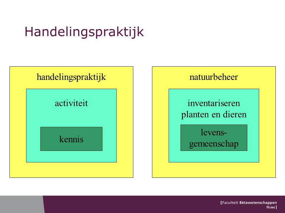 Handelingspraktijk natuurbeheer inventariseren planten en dieren handelingspraktijk activiteit kennis levens- gemeenschap