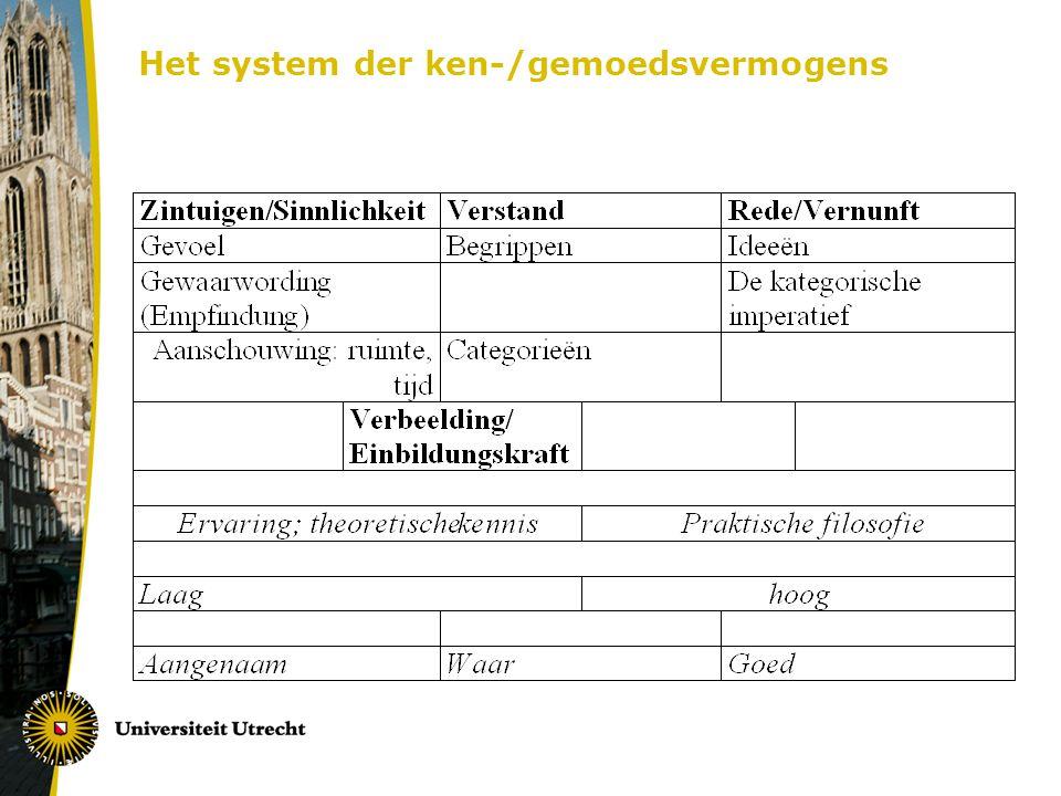 Het system der ken-/gemoedsvermogens