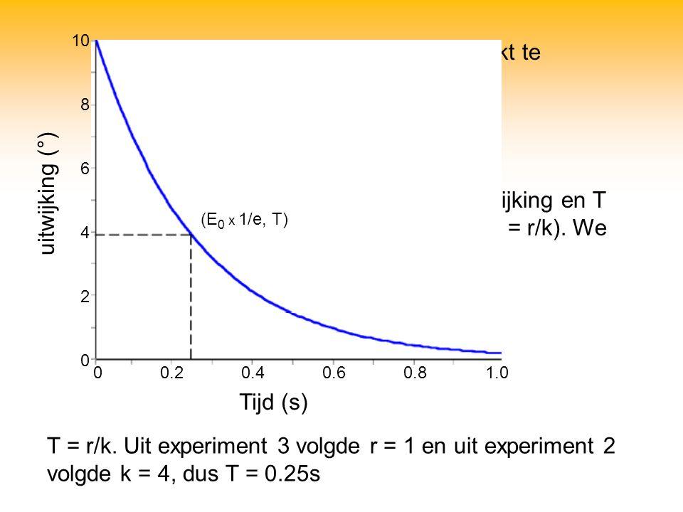 T = r/k. Uit experiment 3 volgde r = 1 en uit experiment 2 volgde k = 4, dus T = 0.25s Het terugdrijven blijkt te beschrijven zijn als: E(t) = E 0 e -