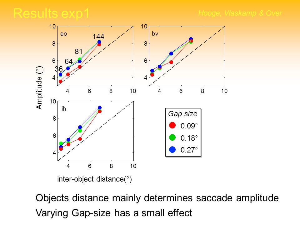 Results exp1 Hooge, Vlaskamp & Over 0.27° 0.18° 0.09° Gap size 46810 4 6 8 eo 46810 4 6 8 bv 46810 4 6 8 ih Amplitude (°) 36 64 81 144 inter-object di