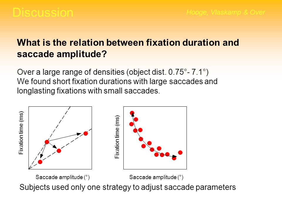 Discussion Hooge, Vlaskamp & Over What is the relation between fixation duration and saccade amplitude? Over a large range of densities (object dist.