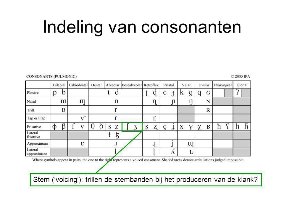 Indeling van consonanten Stem ('voicing'): trillen de stembanden bij het produceren van de klank?
