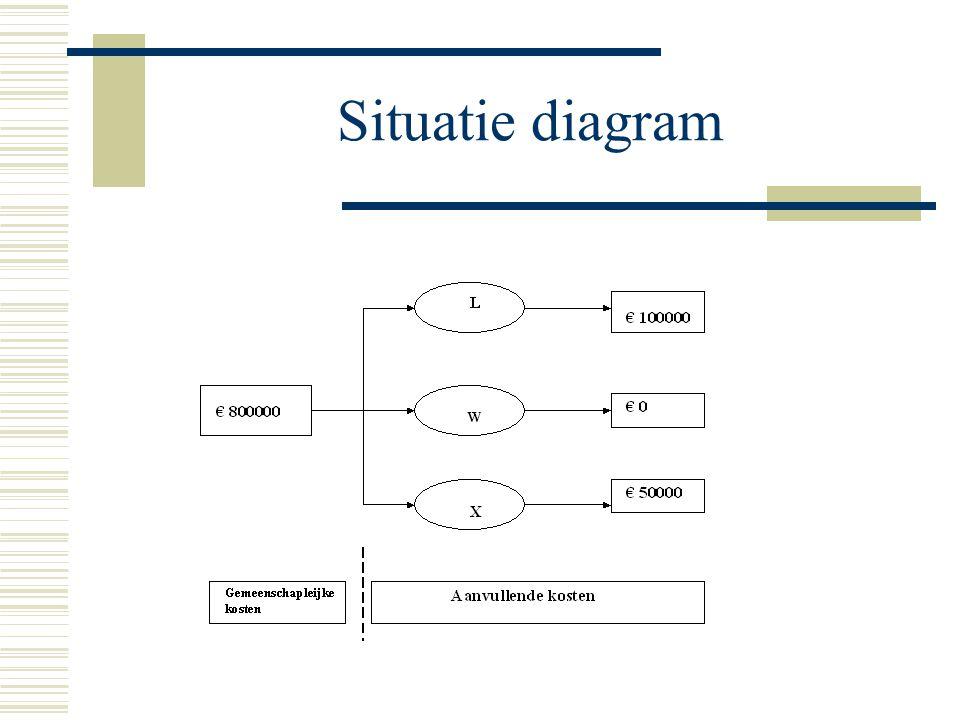 Situatie diagram