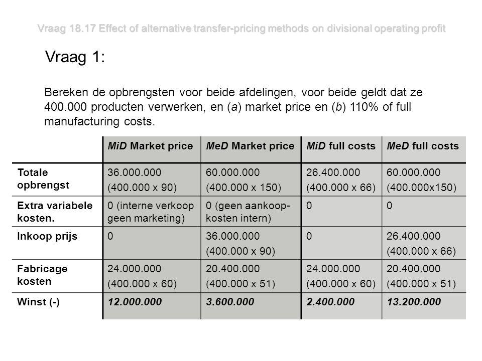 Vraag 18.17 Effect of alternative transfer-pricing methods on divisional operating profit Vraag 1: Bereken de opbrengsten voor beide afdelingen, voor beide geldt dat ze 400.000 producten verwerken, en (a) market price en (b) 110% of full manufacturing costs.