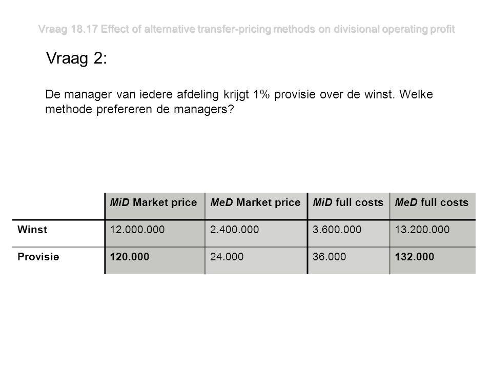 Vraag 18.17 Effect of alternative transfer-pricing methods on divisional operating profit Vraag 2: De manager van iedere afdeling krijgt 1% provisie over de winst.