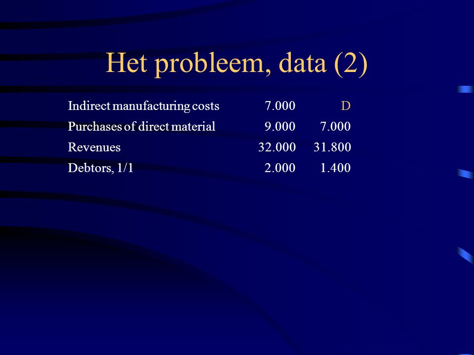 Het probleem, data (2) Indirect manufacturing costs7.000D Purchases of direct material9.0007.000 Revenues32.00031.800 Debtors, 1/12.0001.400