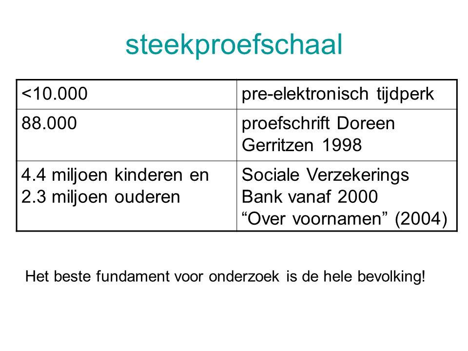 steekproefschaal <10.000pre-elektronisch tijdperk 88.000proefschrift Doreen Gerritzen 1998 4.4 miljoen kinderen en 2.3 miljoen ouderen Sociale Verzekerings Bank vanaf 2000 Over voornamen (2004) Het beste fundament voor onderzoek is de hele bevolking!