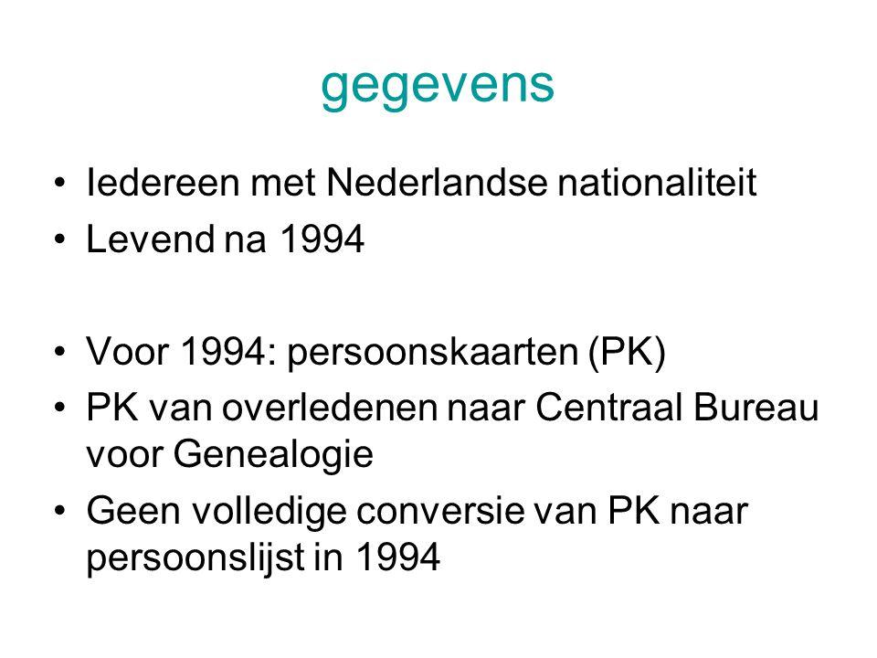 gegevens Iedereen met Nederlandse nationaliteit Levend na 1994 Voor 1994: persoonskaarten (PK) PK van overledenen naar Centraal Bureau voor Genealogie Geen volledige conversie van PK naar persoonslijst in 1994