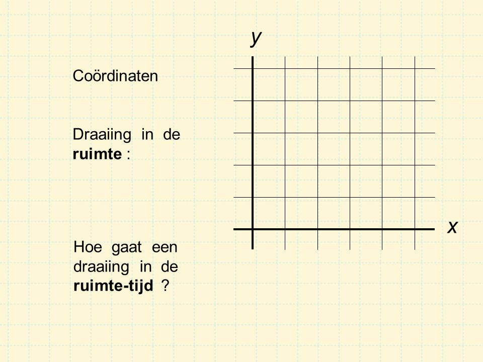 Coördinaten x y Draaiing in de ruimte : Hoe gaat een draaiing in de ruimte-tijd ?
