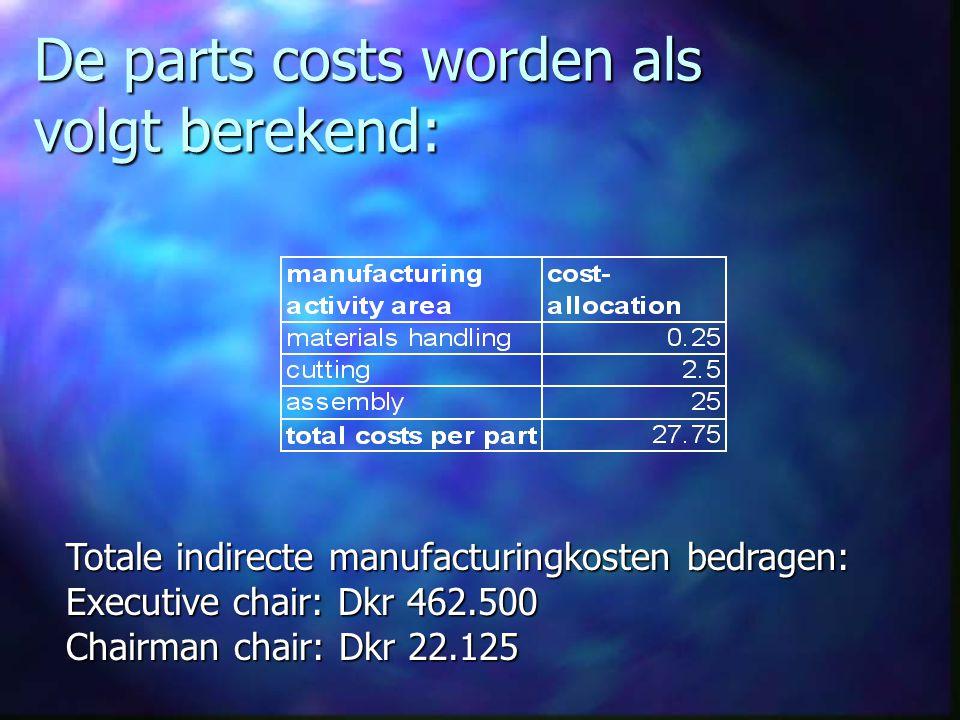 Nu alleen de direct manufacturing costs nog berekenen: Totale directe manufacturing kosten: Executive chair: Dkr 750.000 Chairman chair: Dkr 10,000