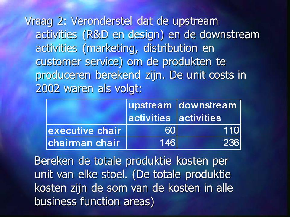 Vraag 2: Veronderstel dat de upstream activities (R&D en design) en de downstream activities (marketing, distribution en customer service) om de produ