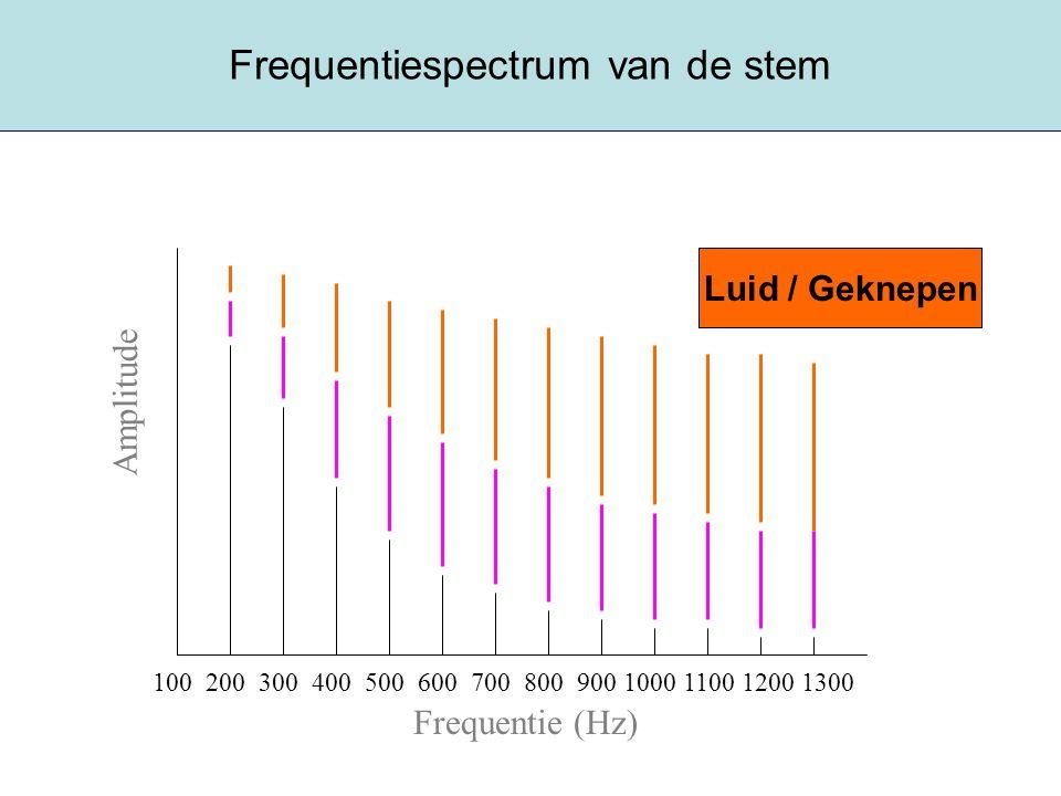 Frequentiespectrum van de stem Frequentie (Hz) Amplitude 100 200 300 400 500 600 700 800 900 1000 1100 1200 1300 Zacht / FalsettoNormaalLuid / Geknepe