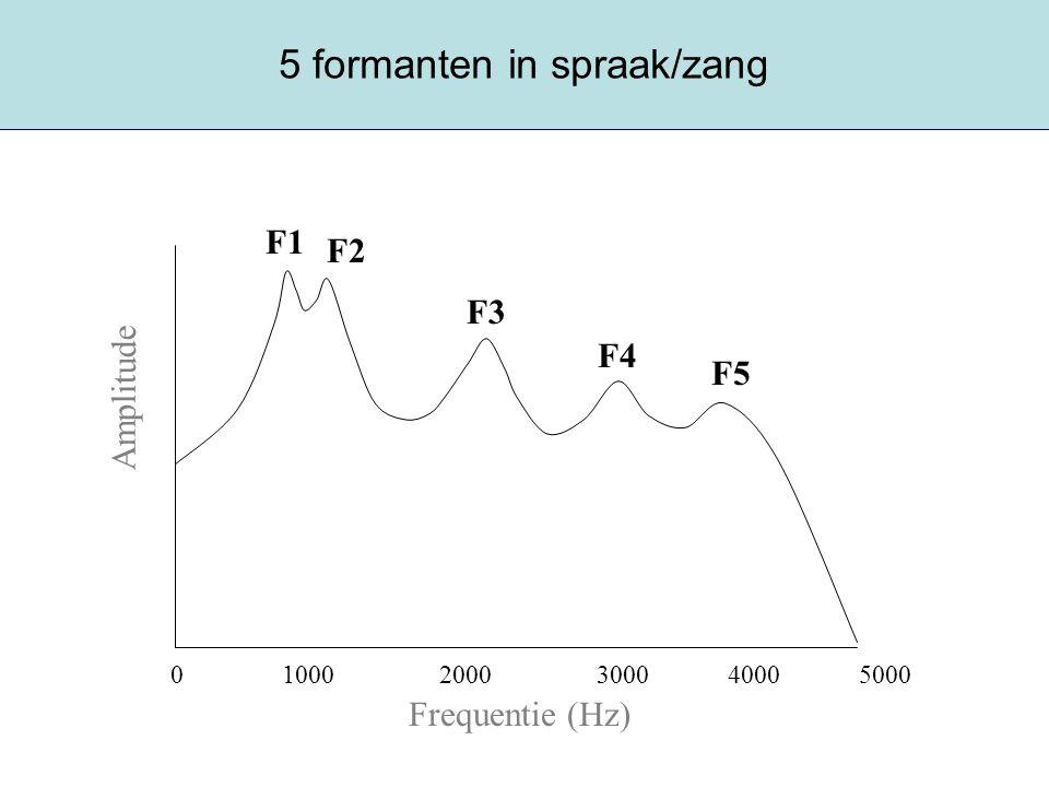 5 formanten in spraak/zang Frequentie (Hz) Amplitude 0 1000 2000 3000 4000 5000 F4 F2 F3 F5 F1