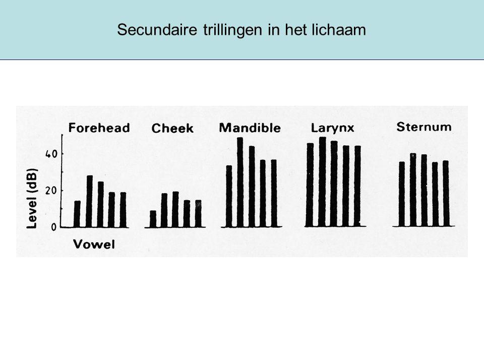 spraakresonantie Stemplooi drukplofjes (grondtoon en boventonen) zijn duwtjes Stemweg zijn resonatoren –Hoe groter de resonator, hoe lager de resonantiefrequentie (vgl lengte van schommel) –Ongeveer 5 resonanties (formanten) in stemweg