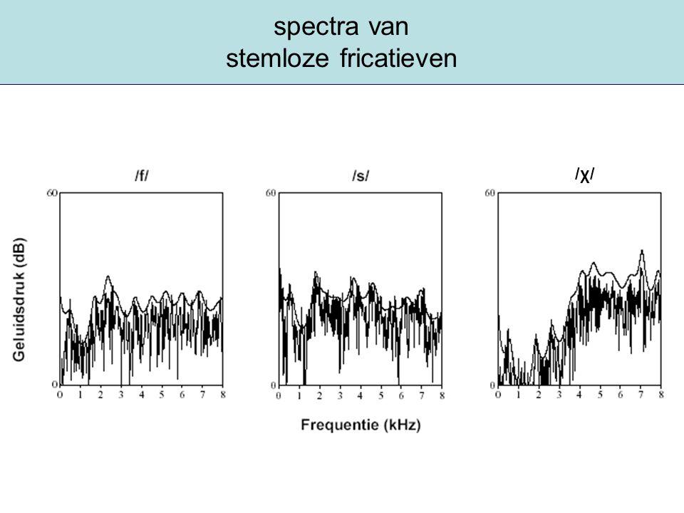 spectra van stemloze fricatieven /χ//χ/