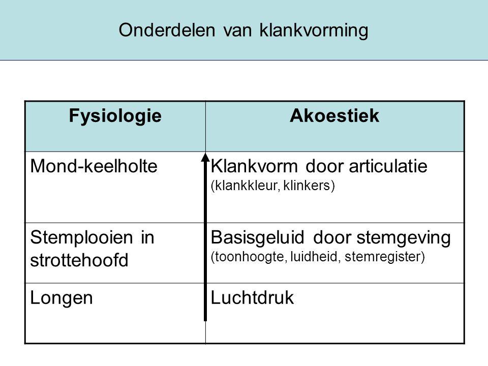 Onderdelen van klankvorming FysiologieAkoestiek Mond-keelholteKlankvorm door articulatie (klankkleur, klinkers) Stemplooien in strottehoofd Basisgelui