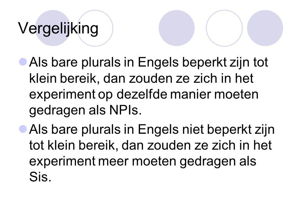 Vergelijking Als bare plurals in Engels beperkt zijn tot klein bereik, dan zouden ze zich in het experiment op dezelfde manier moeten gedragen als NPIs.